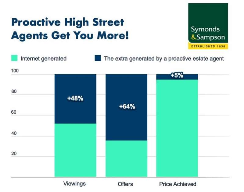 Proactive High Street Agents Get You More!